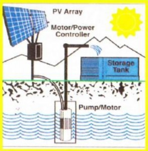Solar-Pump-Technology
