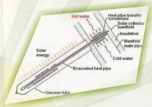 Solar-unit-tube1