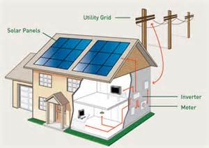 Acme Solar Electric system! Saving you time and money!